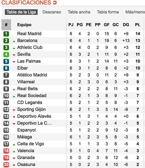 Tomada de www.soccerway.com