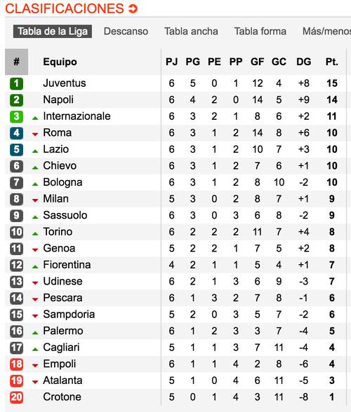 Así marchan las posiciones en la Serie A, de Italia. (Tomada de www.soccerway.com)