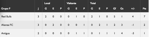 La tabla de posiciones del Grupo F.