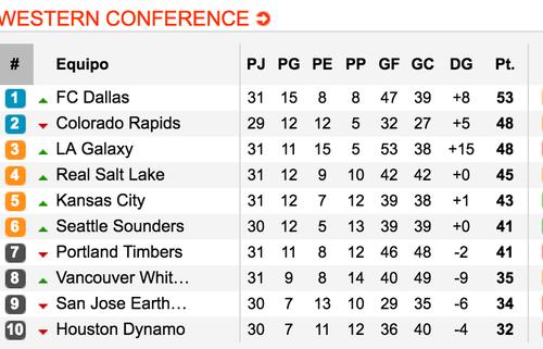 La tabla de posiciones de la conferencia Oeste. El equipo de Ruiz (FC. Dallas) y Pappa (Rapids) comandan la tabla de posiciones. (Tomado de www.soccerway)