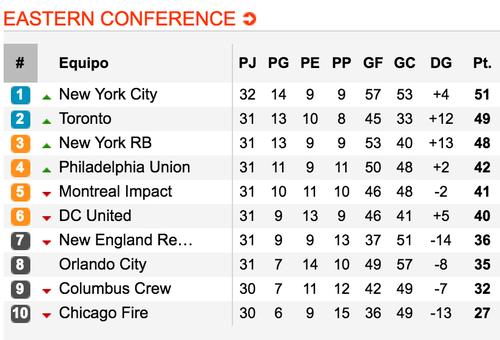 Esta es la tabla de posiciones de la conferencia del Este. El equipo de Saravia (Columbus) está penúltimo. (Tomada de soccerway.com)