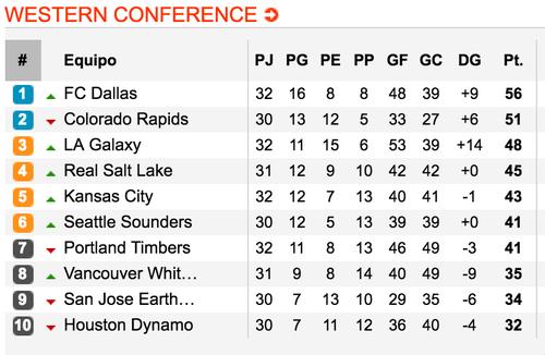 Así las posiciones en la conferencia oeste. (Tomada de www.soccerway.com)