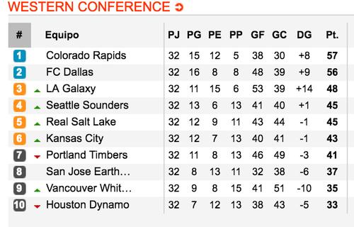 El equipo de Pappa y Carlos Ruiz, comandan la conferencia del oeste, en la MLS.