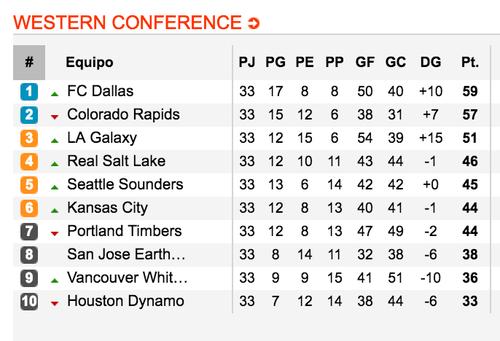 Así las posiciones en la conferencia del oeste en la MLS. (Tomado de www.soccerway.com)