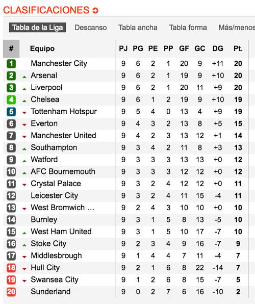 La tabla de posiciones de la Premier League, tras nueve jornadas. (Tomada de www.soccerway.com)