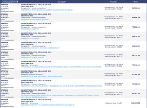 La Superintendencia de Bancos estuvo muy activa en Guatecompras en los últimos días de 2016. (Foto: captura de pantalla)