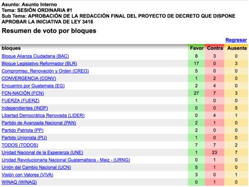 El convenio fue aprobado por 82 diputados. (Foto: captura de pantalla)