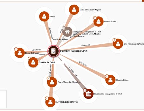Aquí los vínculos de los directores de Andavila Corp que aparecen en los Panama Papers.