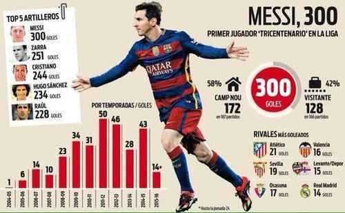 Infografía de los goles de Messi. Tomada de diario Sport, de Barcelona.