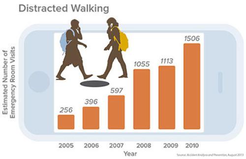 Emergencias atendidas en centros asistenciales por año en los Estados Unidos, relacionadas con el uso del teléfono celular durante el período 2005 - 2010. (Imagen: researchnews)