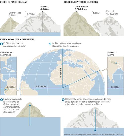 Comparación de altura entre el volcán Chimborazo y el Monte Everest. (Ilustración: El País)