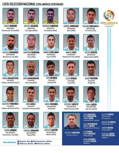 Ellos son los convocado de Argentina para la Copa América Centenario. (Foto: AFA)