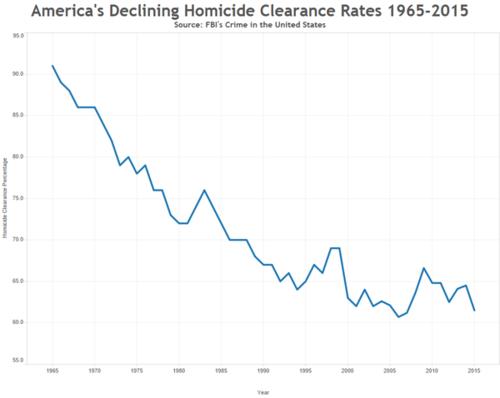 Esta gráfica demuestra que cada vez hay menos efectividad en las investigaciones criminales. (Foto: Infobae)