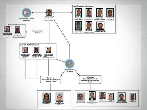 Esta es la red del caso Lavado y Política a quienes se inició proceso en la unidad de extinción de dominio del MP.