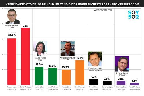 Principales resultados de las encuestas electorales realizadas antes de la convocatoria a Elecciones 2015. (Imagen: Javier Marroquín).