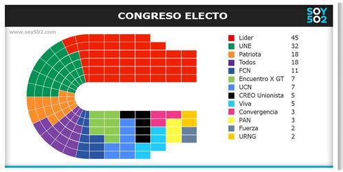 Al finalizar las Elecciones generales de este año, el Congreso de la República quedó conformado de esta manera. (Ilustración: Javier Marroquín/Soy502)