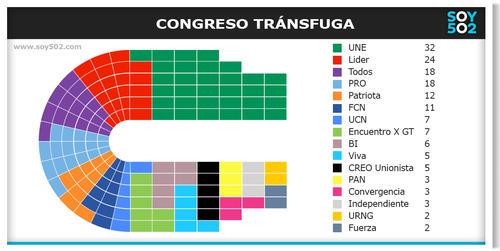 Luego de los movimientos tránsfugas, así quedará el Congreso antes de iniciar la nueva legislatura. (Ilustración: Javier Marroquín/Soy502)