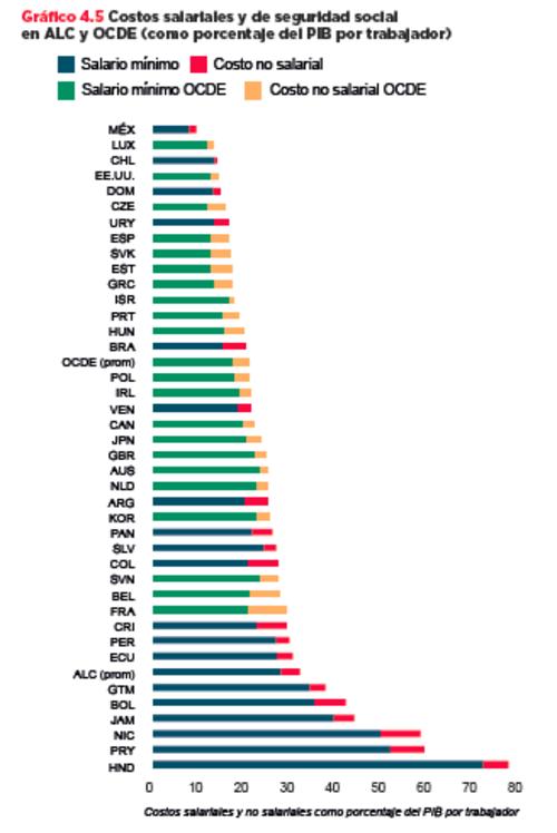 Costos salariales y de Seguridad Social en Acuerdos de Libre Comercio (ALC) y la Organización para la Cooperación y Desarrollo Económico (OCDE) (Imagen: Informe BID)
