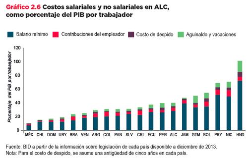 Costos salariales y no salariales en Acuerdos de Libre Comercio como porcentaje del PIB por trabajador (Imagen: Informe BID)
