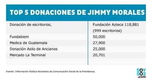 Ranking de beneficiarios en los primeros meses de donación del Presidente. (Foto: Soy502)