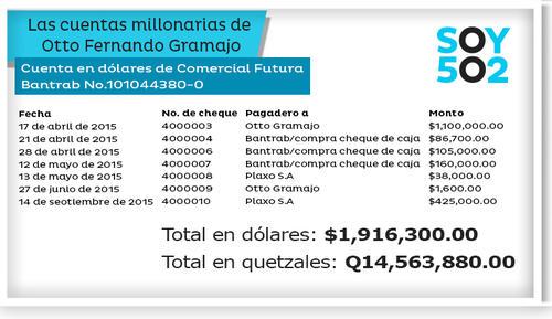Esta cuenta en dólares está a nombre de Comercial Futura, una empresa propiedad de Otto Fernando Gramajo.