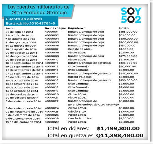Esta cuenta en dólares pertenece a Otto Fernando Gramajo Antonio.