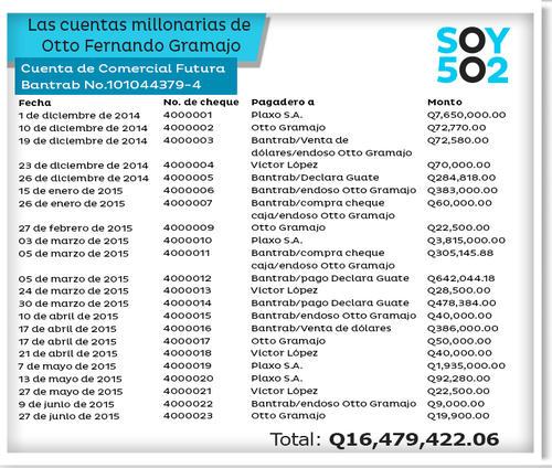 Esta es la lista de cheques que giró Otto Gramajo de la cuenta en quetzales de Comercial Futura.