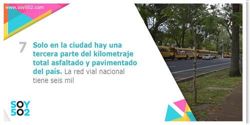 La ciudad tiene la tercera parte de los kilómetros asfaltados en sus calles y avenidas.