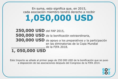 Este es el desglose de los desembolsos de FIFA a Fedefut.