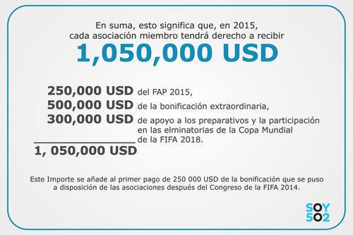 Este es el dinero que recibió la Fedefut en 2015.