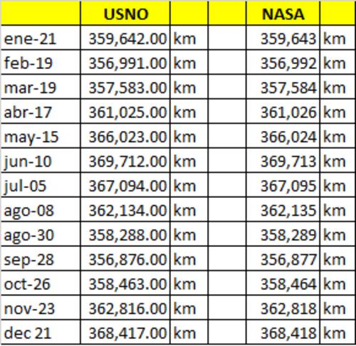 Estas son las distancias esperadas entre la tierra y la luna, según el calendario.
