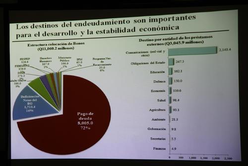 La deuda con bonos del tesoro tiene su destino principalmente en el pago otras deudas. (Foto: Alexis Batres/Soy502)