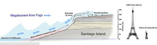 La ola era casi tan alto como la Torre Eiffel, y fue causada por un estimado de 160 kilómetros cúbicos de roca desprendidas del volcán. (Imagen: dailymail.co.uk)
