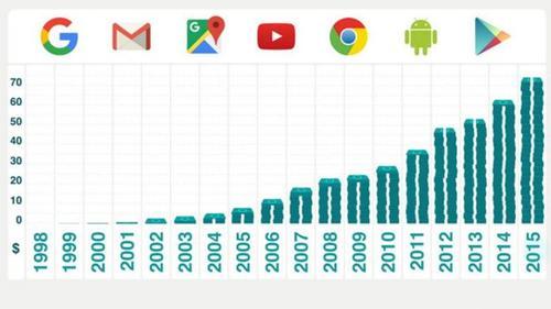 Ingresos de Google por año en miles de millones de dólares. (Fuente: BBC)