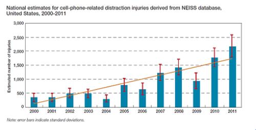 Estadísticas de personas lesionadas por año, relacionadas con el uso del teléfono celular en el período 2000-2011 en los Estados Unidos según el Sistema Nacional de Vigilancia Electrónica de Lesiones (NEISS).(Imagen: NEISS)