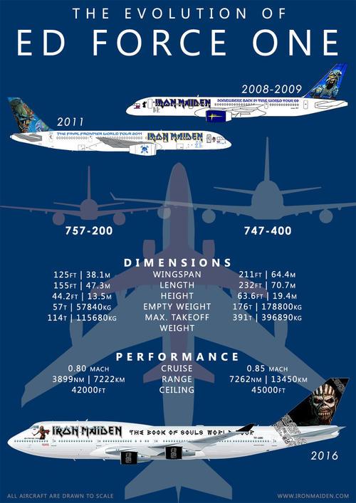 este es el avión en el que viajará Iron Miden en su gira. (Foto: Iron Maiden oficial)