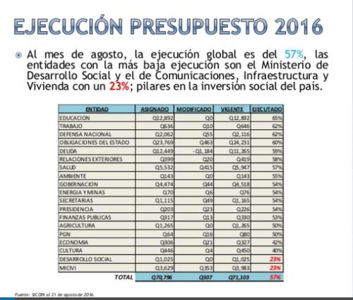Fuente: Bancada Encuentro por Guatemala