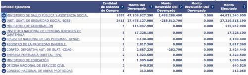 Listado completo de entidades ejecutoras del contrato Material Médico Quirúrgico Menor Paquete 1 DNCAE 02-201. (Captura de Pantalla/GuateCompras)