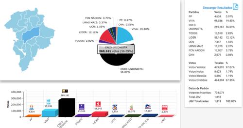 Así quedó el tablero electoral en las recientes elecciones generales.  (Foto: Soy502)