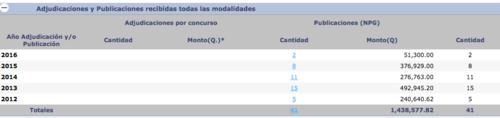 Vista del registro de la empresa Quactemalán que aparece en Guatecompras.