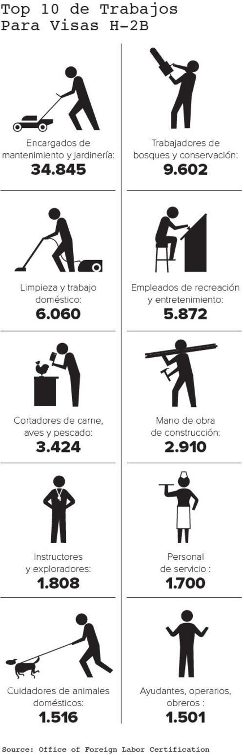 Los trabajos más cotizados para los migrantes. (Foto: Buzzfeed)
