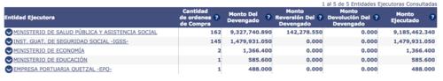 Entidades ejecutoras del contrato Productos Medicinales y Farmacéuticos (2011) Paquete 4 DNCAE 09-2011 (Foto: Captura de Pantalla/GuateCompras)