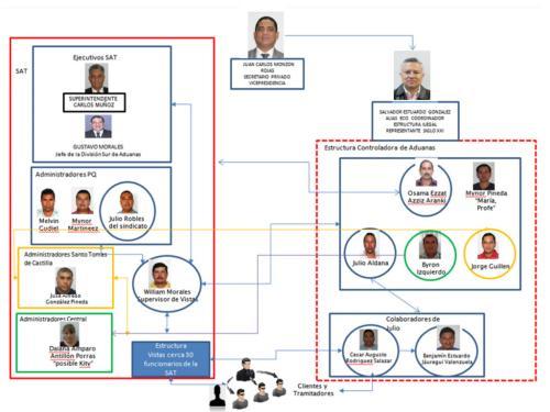 """El MP ubica a """"Eco"""" como coordinador de la estructura La Línea, ahora es colaborador del MP y su testimonio lo beneficiará con una sentencia menos severa que al resto de implicados. (Imagen: Archivo/Soy502)"""