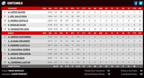 Estadísticas de las jugadoras de Guatemala ante Panamá. (Imagen: FIBA)