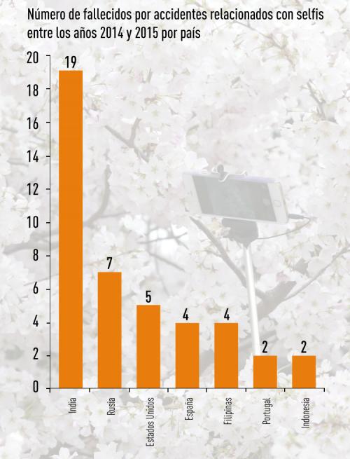 RT publicó un gráfico con los siete países con más muertes por selfies. (Gráfico: RT)