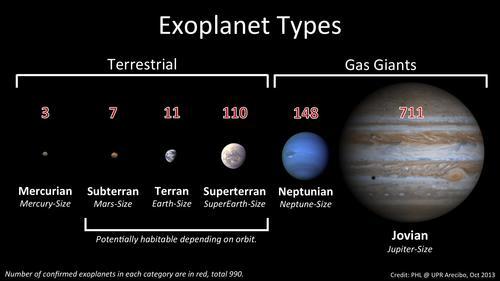 El número de exoplanetas confirmados en cada categoría están en rojo, sumando 990. (Foto: PHL)