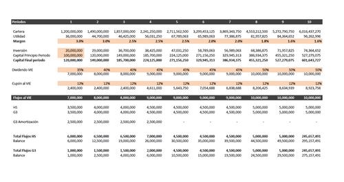 Este es uno de los cuadros de flujos intercambiados entre Hidalgo Socorro y el G3, para establecer cuánto dinero recibirían de Bantrab y cómo pagarían las acciones emitidas. (Foto: Soy502)