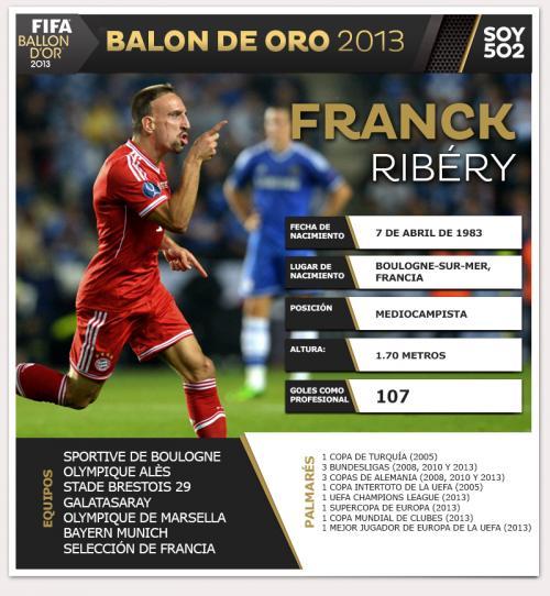 El liderazgo del Ribery y el año redondo del Bayern Munich, hacen del francés un candidato inédito para este premio. (Infografía: Javier Marroquín/Soy502)
