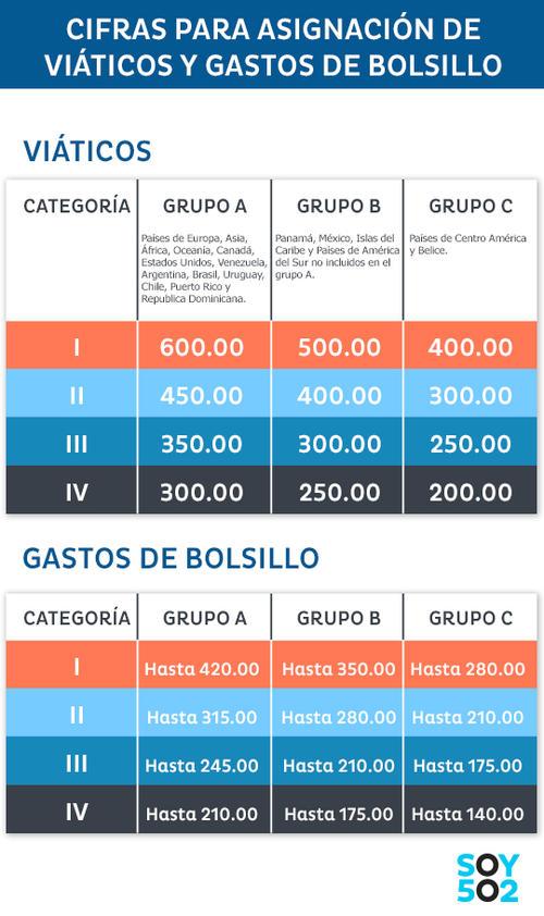 Así están categorizados los  viáticos y gastos de bolsillo para atletas y dirigentes según el COG. (Foto: Soy502)