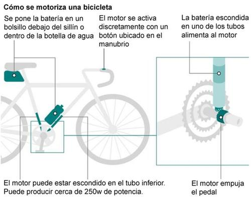 De esta manera se introducen los motores en las bicicletas que favorecen en rutas complicadas. (Foto: Infobae)